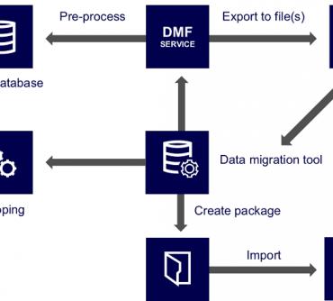 5 Key Considerations of Microsoft Dynamics 365 AX Upgrade & Migration