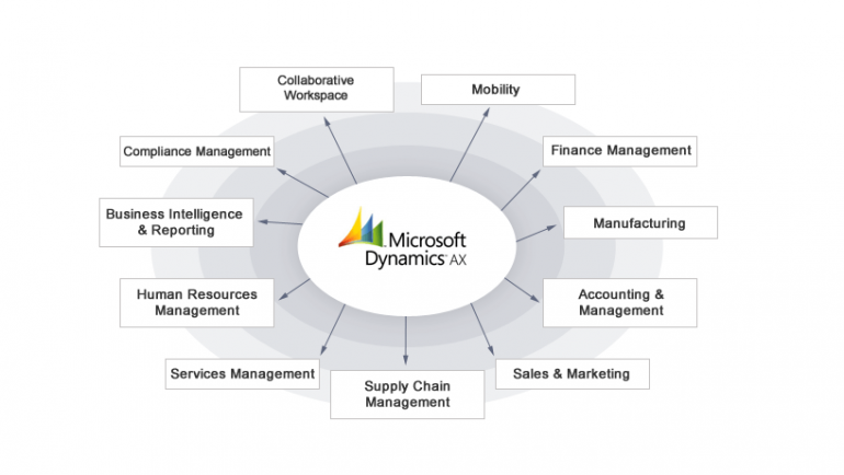 Top Strategies for Microsoft Dynamics AX ERP Implementation