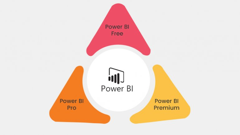 Power BI Free v/s Power BI Pro v/s Power BI Premium: Choose Your Most Suited Needs