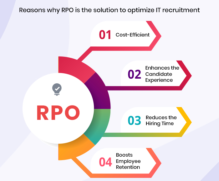 why RPO is the solution for optimize IT recruitment