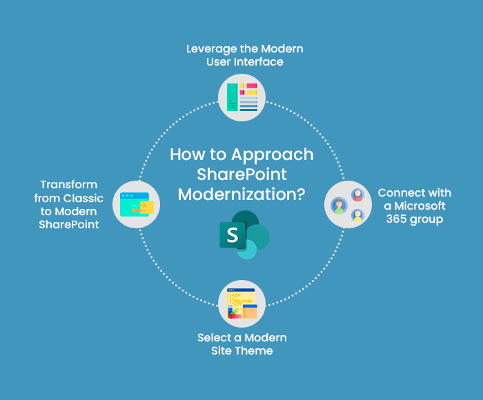 How to Approach SharePoint Modernization?