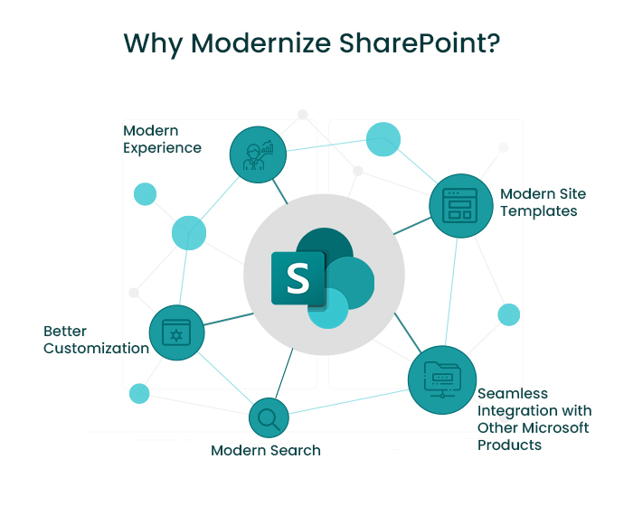 why modernize sharepoint