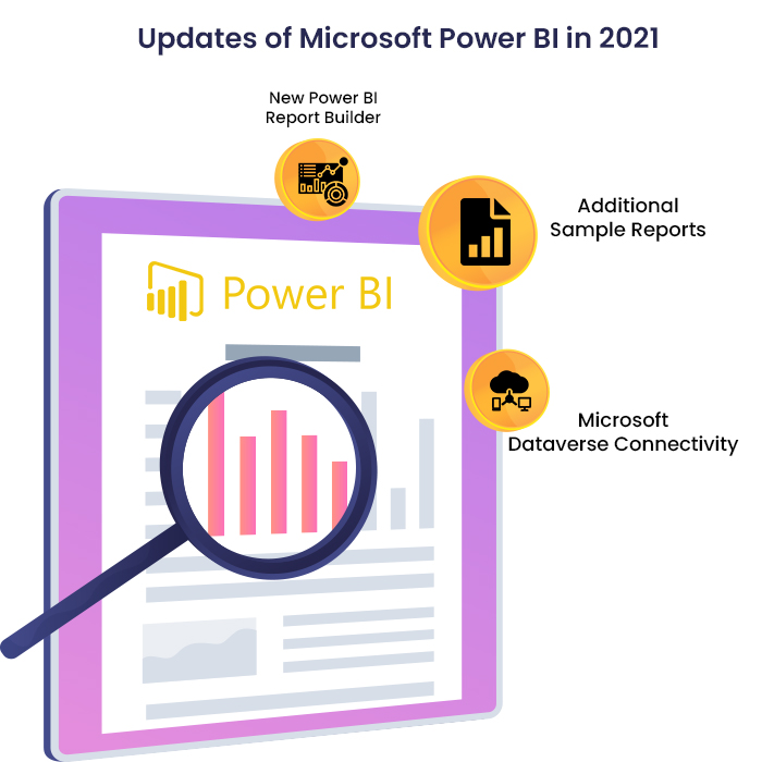 updates of power bi in 2021